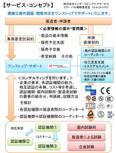 プロフェッショナル・キャリア・バンクのサービスコンセプト