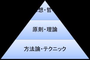 知識の体系