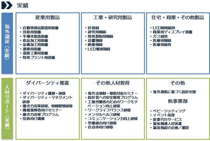 CEマーク認証支援におけるテンダーラビングケアサービスの実績